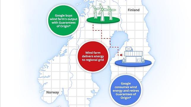 Google compra una planta de energía eólica para alimentar su centro de datos en Finlandia