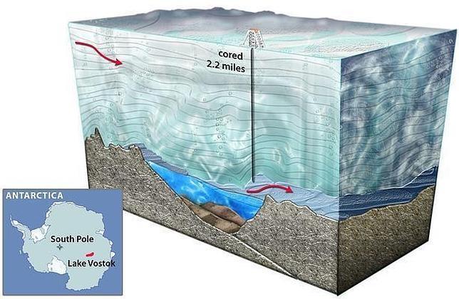 Hallan miles de formas de vida en un lago a 3 km bajo el hielo de la Antártida