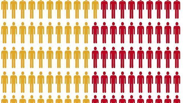 En España se estima que una cuarta parte de las personas que tienen la infección por el VIH no lo sabe