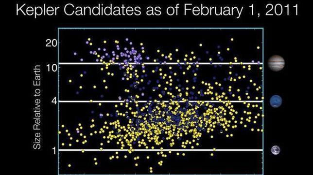 La NASA descubre 1.235 posibles planetas fuera del Sistema Solar