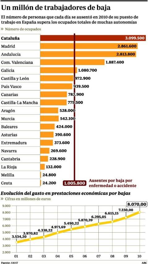 El absentismo laboral costó a España más de 64.000 millones el año pasado