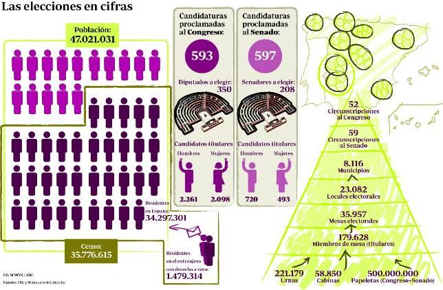 El 74 por ciento de los españoles están llamados a las urnas