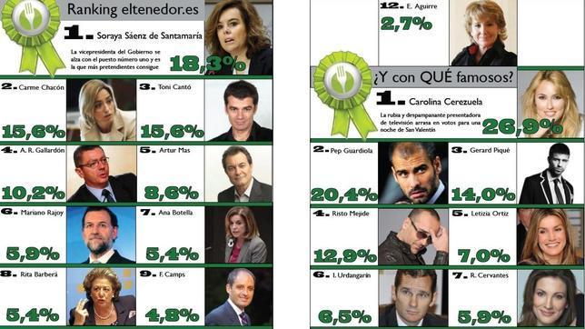 Un 39,9% de los españoles celebrará San Valentín