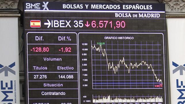 El Ibex cede la barrera de los 6.600 puntos por primera vez en nueve años