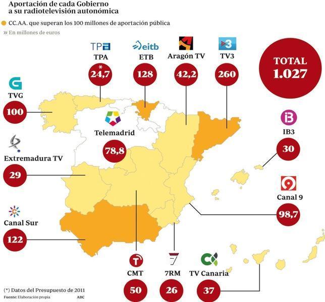Las radiotelevisiones autonómicas costarán este año más de mil millones de euros
