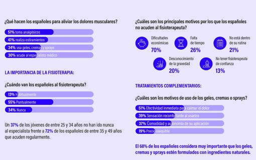 Infografía con los resultados del estudio