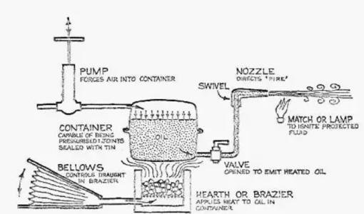 Uno de los esquemas propuestos para un sifón, el artilugio que rociaba el fuego griego