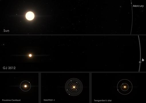 Comparación de GJ 3512 con el Sistema Solar y otros sistemas planetarios con estrellas enanas rojas