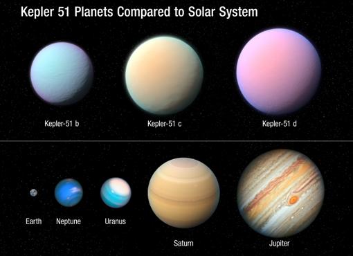 Esta ilustración muestra los tres planetas gigantes que orbitan la estrella Kepler 51 similar al Sol en comparación con algunos de los planetas de nuestro sistema solar. Todos estos planetas son aproximadamente del tamaño de Júpiter pero una fracción muy pequeña de su masa. El telescopio espacial Kepler de la NASA detectó las sombras de estos planetas en 2012-2014 cuando pasaban frente a su estrella. No hay imágenes directas. Por lo tanto, los colores de los planetas Kepler 51 en esta ilustración son imaginarios