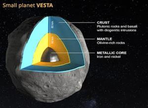 Vesta, un protoplaneta superviviente del sistema solar primigenio. Debido a su gran tamaño, los protoplanetas desarrollan una estructura de capas por densidades con elementos más pesados como el hierro concentrados en el núcleo. Tomanowos es un pedazo del núcleo expulsado por una colisión de un protoplaneta similar
