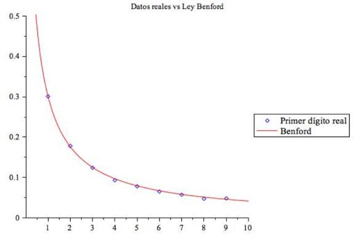 Figura 3: Comparación de datos reales con la Ley Benford