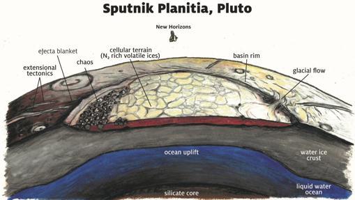 Esquema de la composición de Sputnik Planitia