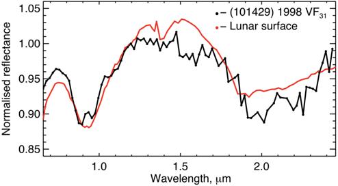 Espectros superpuestos de las superficies del asteroide 101429 (en negro) y de la Luna (en rojo)