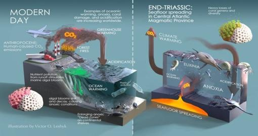 Comparación del ciclo que produjo la extinción masiva de finales del Triásico (derecha) con la producción de gases contaminantes en la actualidad (derecha)