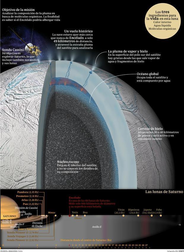 Esquema de la luna de Saturno y del vuelo de la misión Cassini