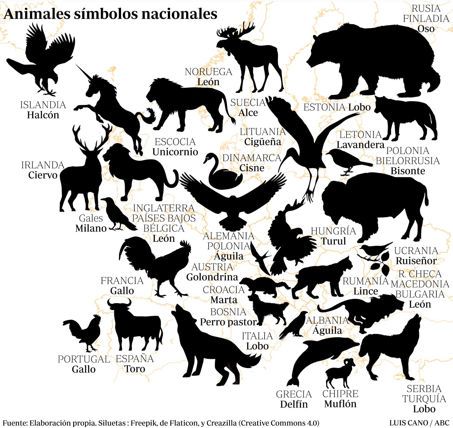 Animales símbolos nacionales de cada país de Europa