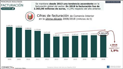 Facturación del comercio interior (2008-2018)