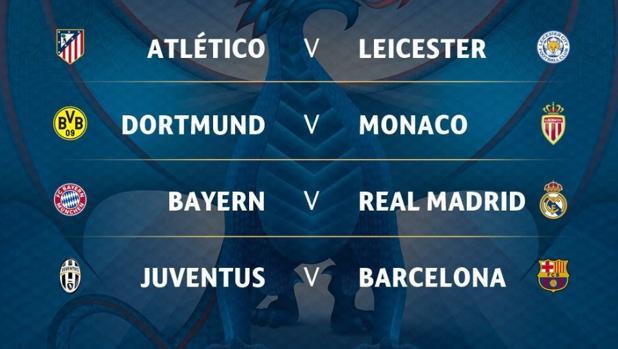 Champions League | sorteo de cuartos: Bayern-Real Madrid,  Juventus-Barcelona y Atlético-Leicester, los duelos de cuartos de final