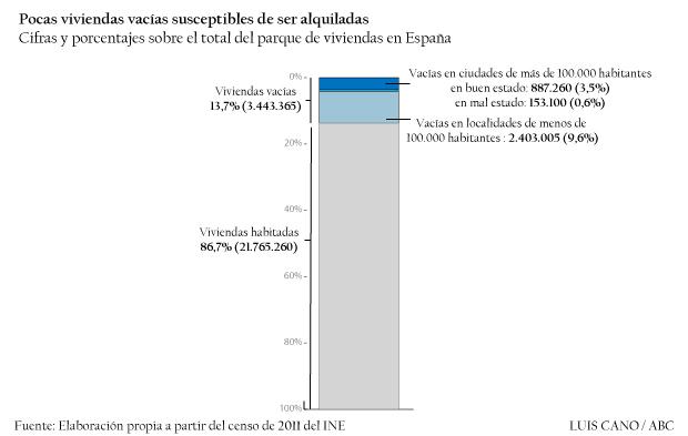 Viviendas vacías en España