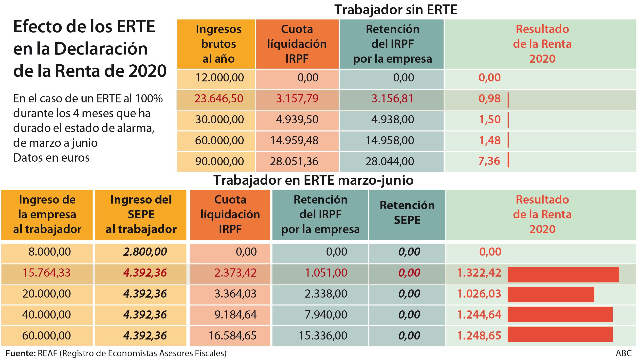 Muchos trabajadores continúan afectados por los ERTEs