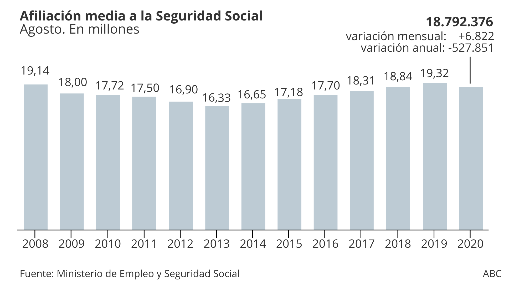 Average affiliation to Social Security in August