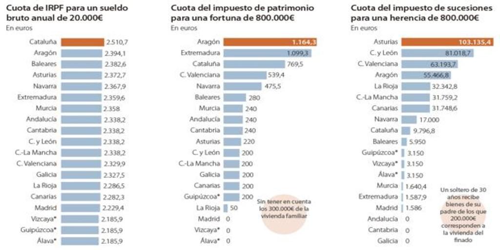 Todo lo que tienes que saber sobre la subida de impuestos a Madrid
