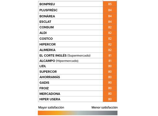 Top rated supermarkets