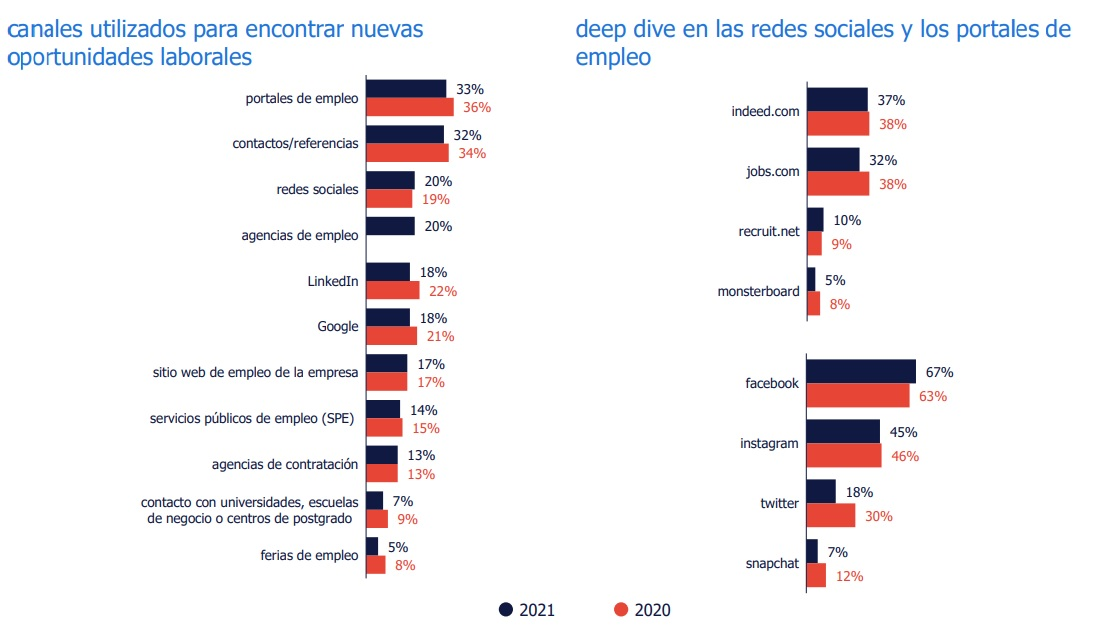 The channels most used by Spaniards when looking for a job