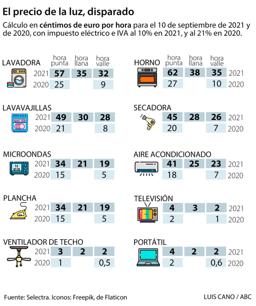 Cost of putting electrical appliances with the price of electricity above 150 euros MWh