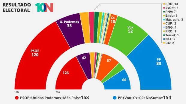 Elecciones generales 2019 Resultado-electoral-pp-U302040770773ltE--620x349@abc