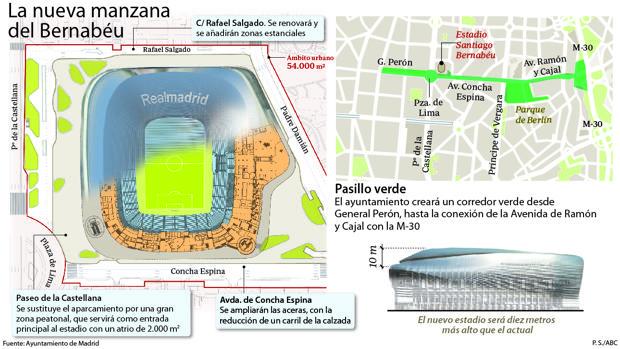Ámbito de actuación en el entorno del Santiago Bernabéu
