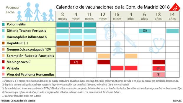Calendario De Vacunas Infantil.Nuevo Calendario De Vacunacion Infantil Menos Pinchazos Para Los Bebes