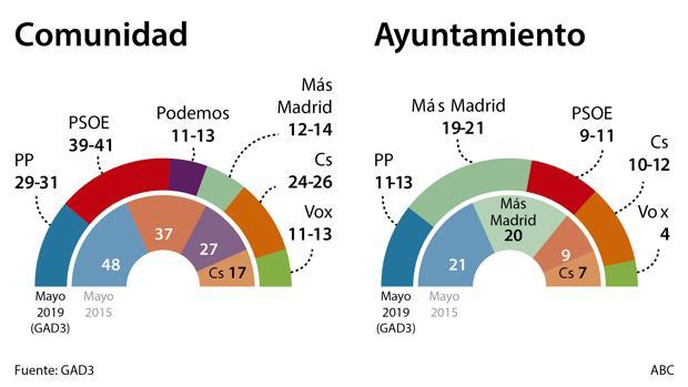 Estimación electoral de GAD3 para ABC. Elecciones autonómicas