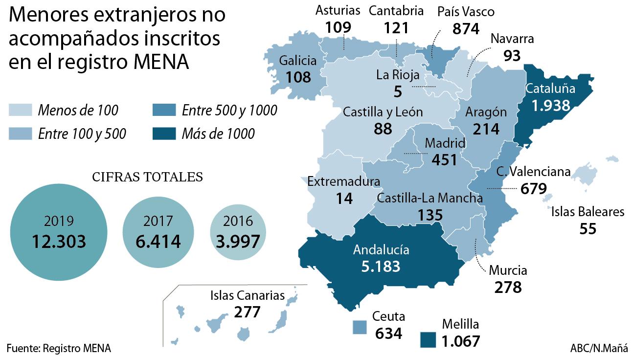 Se Duplica El Número De Menores Extranjeros En Canarias: El Número De Inmigrantes Menores No Acompañados Se Duplica
