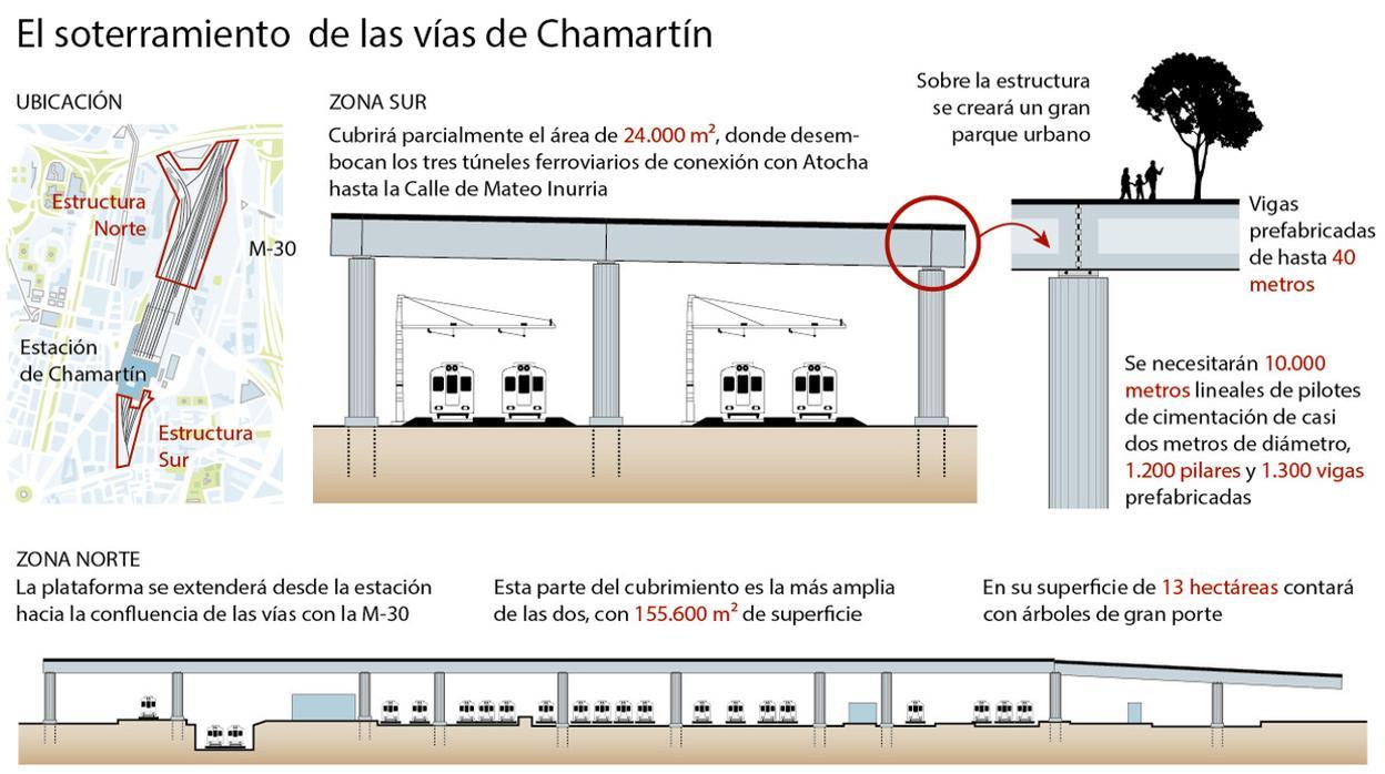 Cubrimiento-vias-chamartin--1240x698-kpcc--1248x698@abc