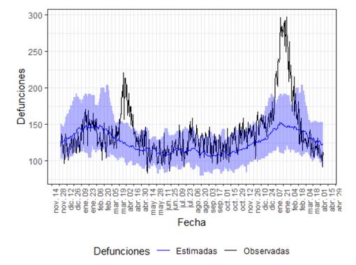 Gráfico con las defunciones observadas (negro) y las estimadas (azul) en la Comunidad Valenciana desde noviembre de 2019 hasta abril de 2021