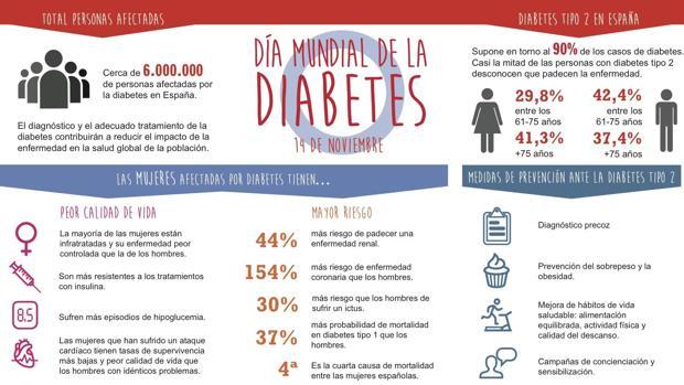 informe de salud abc diabetes address
