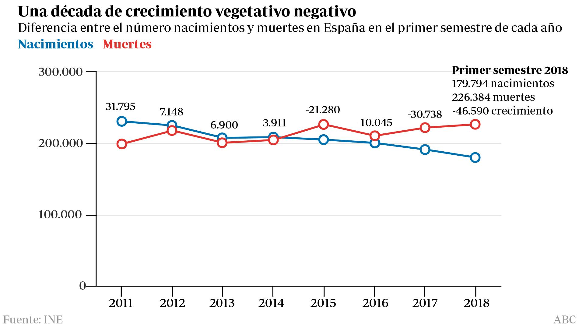 Diferencia entre el número de nacimientos y muertes en España