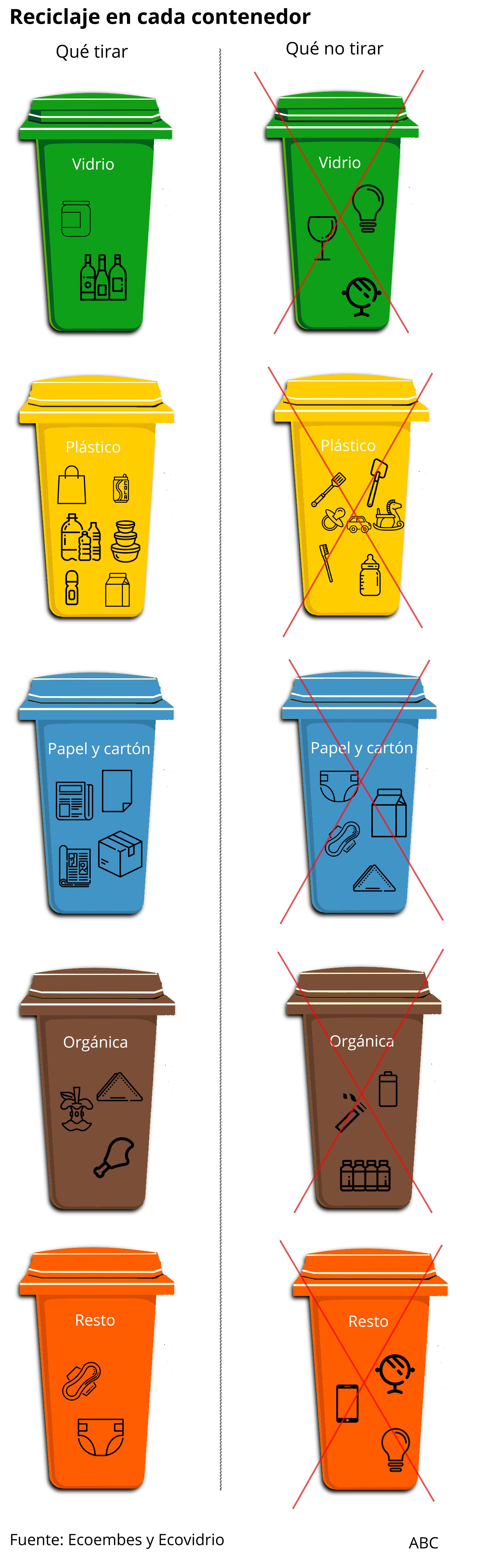 Esto Es Lo Que Debes Tirar A Cada Contenedor De Reciclaje