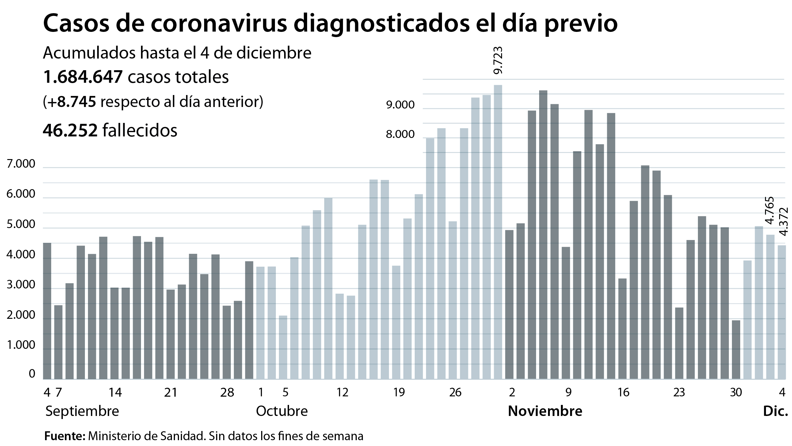 La caída de la incidencia acumulada se ralentiza ligeramente en España