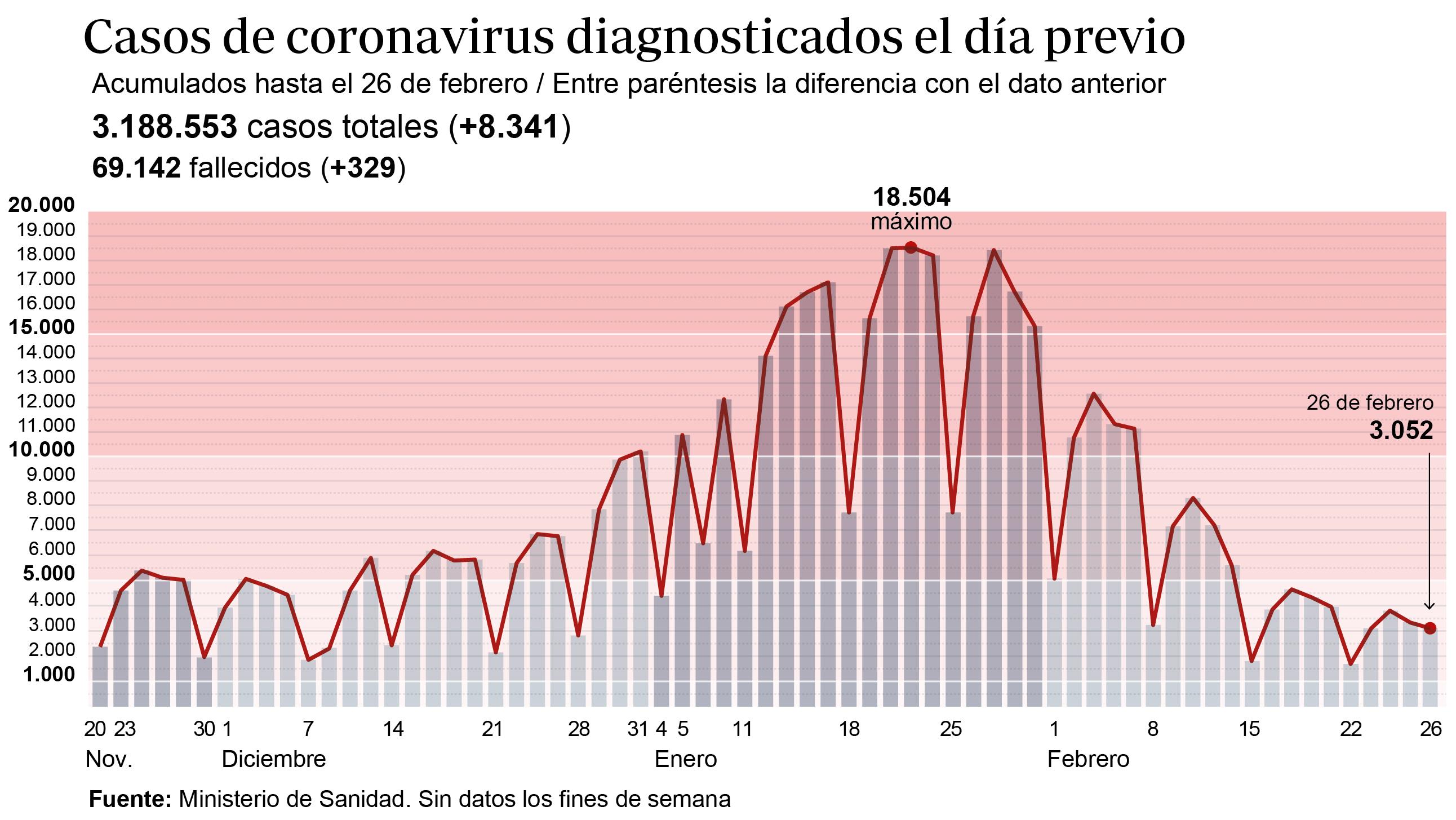 Febrero termina como el mes con más fallecidos por coronavirus desde abril