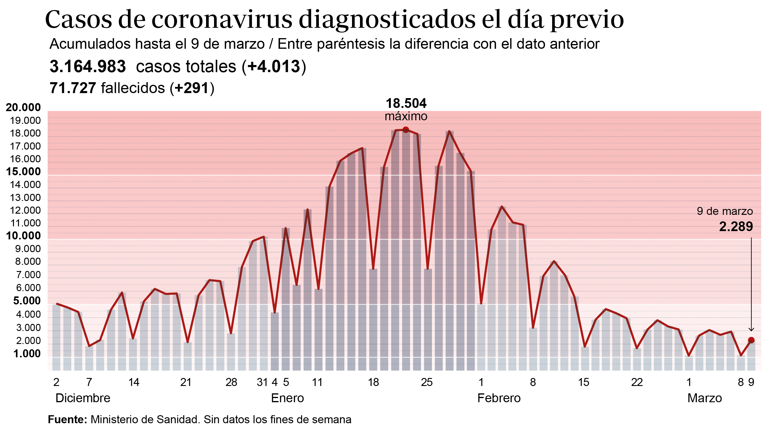 Coronavirus España Directo Sanidad Notifica 4 013 Contagios Y 291 Muertes En Las últimas 24 Horas