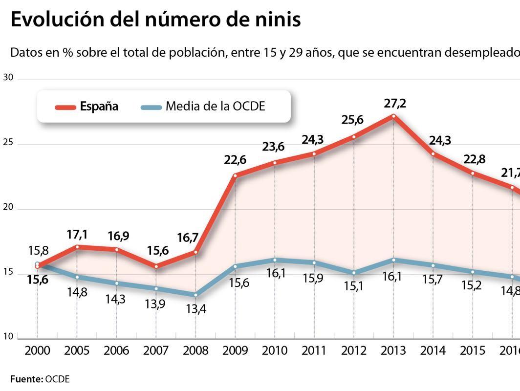 Los ninis, un drama que se enquista en España desde hace dos décadas