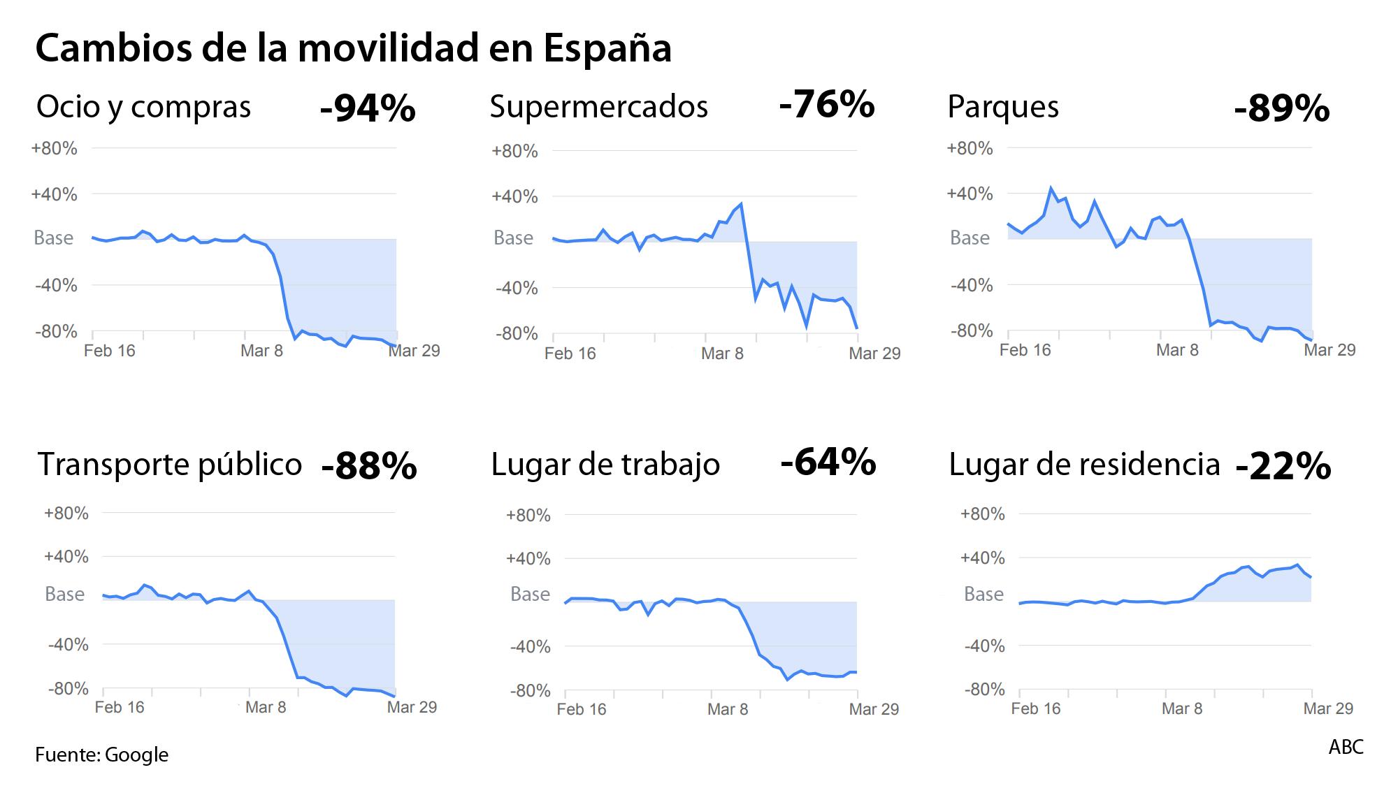 ¿Cumplen los españoles el confinamiento? Google usa la localización de los usuarios