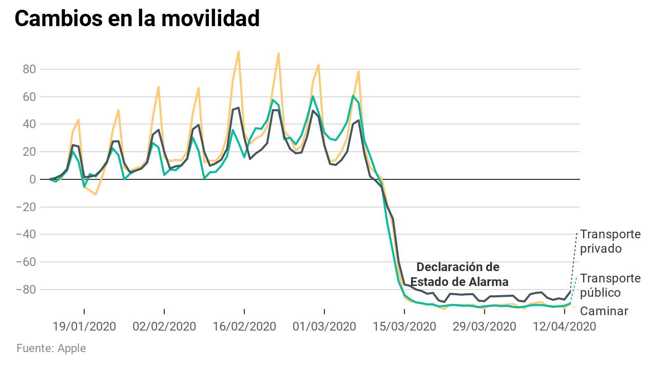Así se ha reducido la movilidad en España con el confinamiento, según Apple